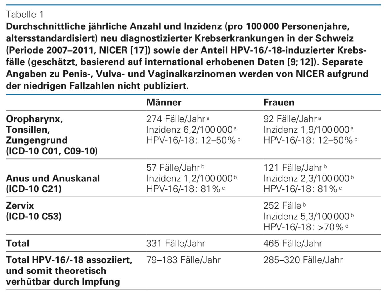 gardasil impfung kosten hpv vaccin garcon