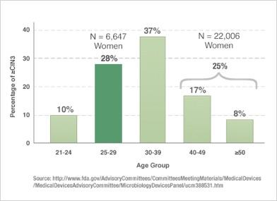 hpv magas kockázat a laboratóriumi számlán hpv vakcinavédelem
