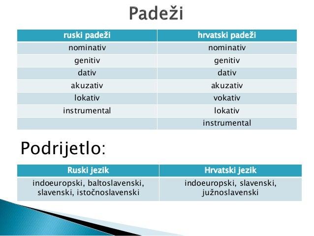 hrvatski jezik 5 razred padezi prezentacija)