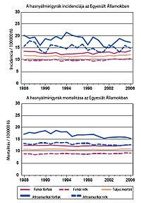 hasnyálmirigyrák uk túlélési arányai vestibularis papillomatosis kellemetlenség